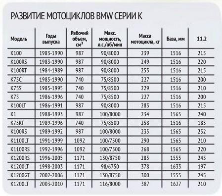 Таблица развития мотоциклов BMW серии K